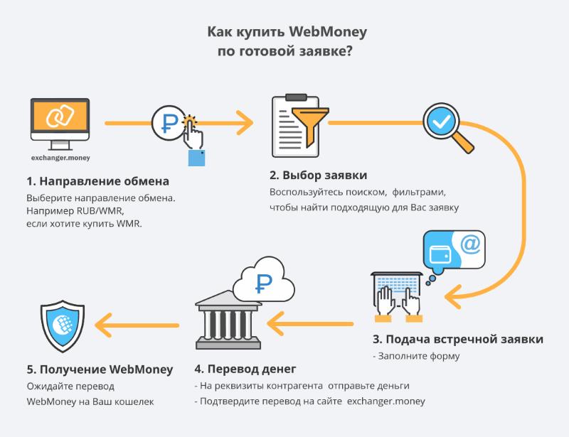 принцип работы webmoney биржи